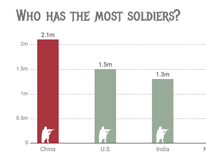Who has the most soldiers?