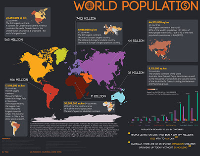 World Population Infographic Project