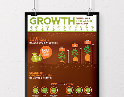 Growth Patterns in U.S Organic Food Market