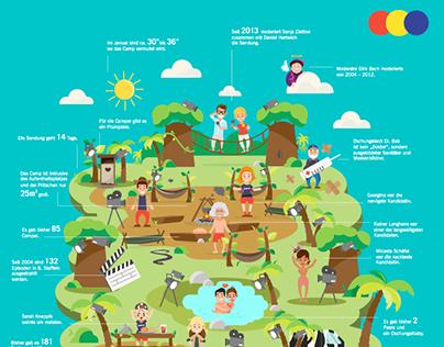 Infographic - Dschungelcamp (FUN)