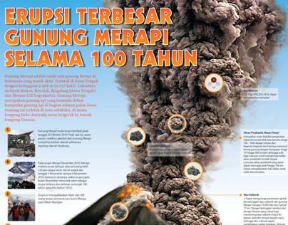 Infographic Eruption of Mount Merapi in 2010