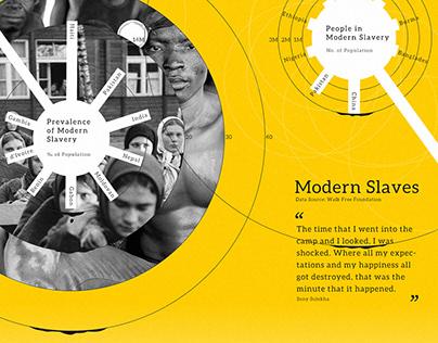 Infographic Design - Modern Slaves