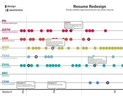Design Awareness Tracking Report