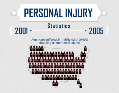 Personal Injury Infographics