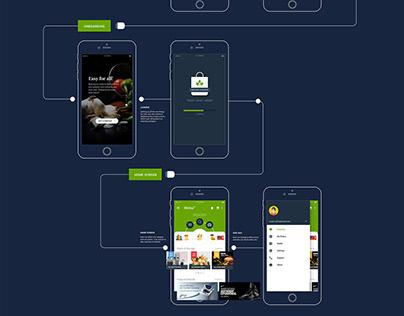 Mobile Flow-Lifeline Online Portal