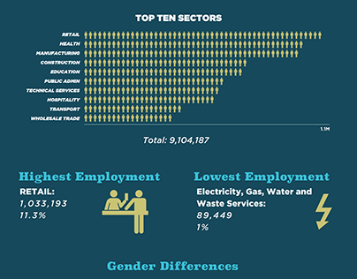 Australian Workforce Infographic