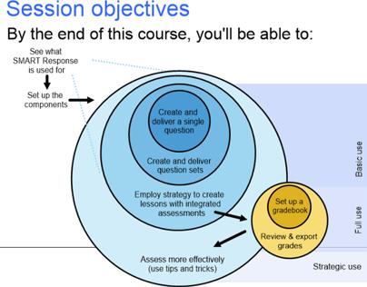 Instructor-led training: SMART Response system