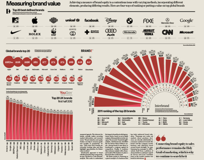 Infographics: Raconteur / The Times