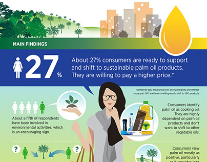 Palm Oil Infographics by RSPO - Daemeter