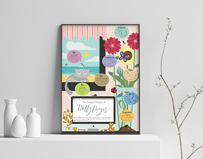 Creative Process of Holly Meyer - Infographic Poster