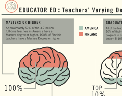 us education vs finnish education Apples and oranges — that's what it's like to compare the education systems of  the us and finland finland's is wildly successful.