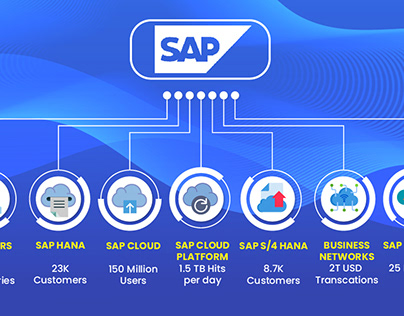 SAP Features