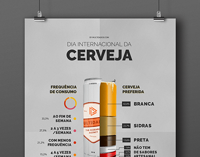 International Beer Day Infographic