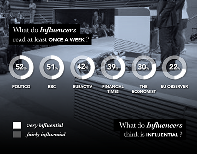 What influences the Influencers | Motion Graphics