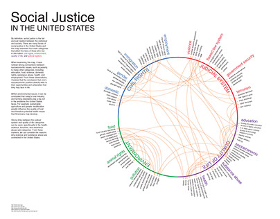 DSGD 104 | Social Justice in the US Concept Map