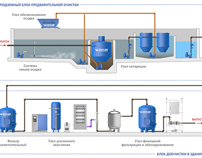 Schemes of sewage treatment system