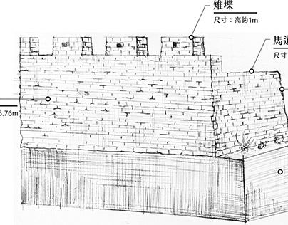 彰化城-築城的步驟、與池塘的地理位置分佈