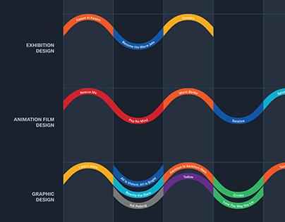Tune // Data Visualisation