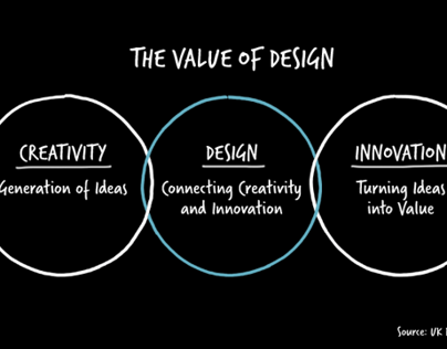 Design Innovation + Value