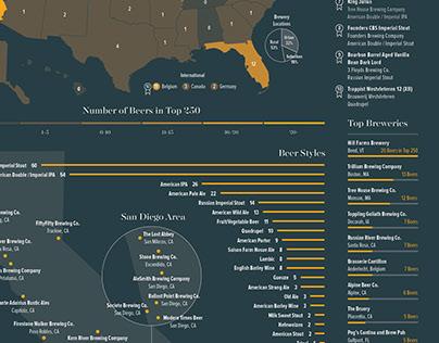 Beer Advocate data visualization