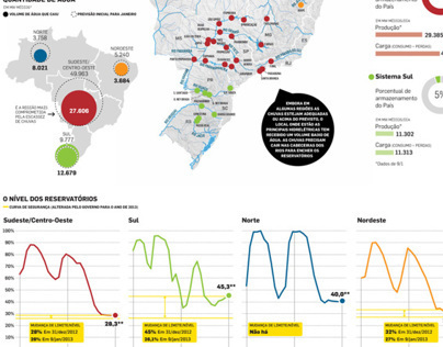 Hydroeletrics in Brazil