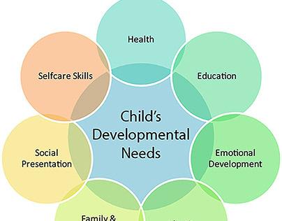 Learning Development Edit