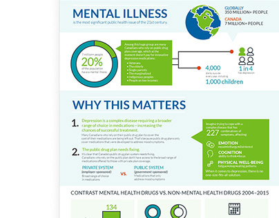 Mental Wellness Infographic
