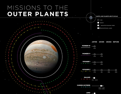 Missions to the Outer Planets