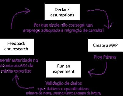 Gestão de Desenvolvimento de produtos em Design