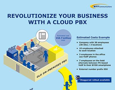 NTT inforaphic
