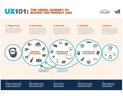 User Journey Car Buyers (Carsales.com.au)
