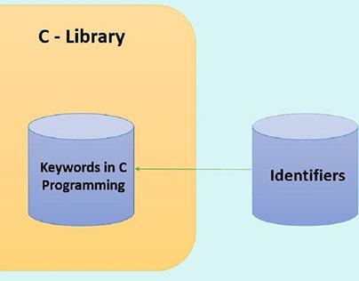 Keywords in C Programming