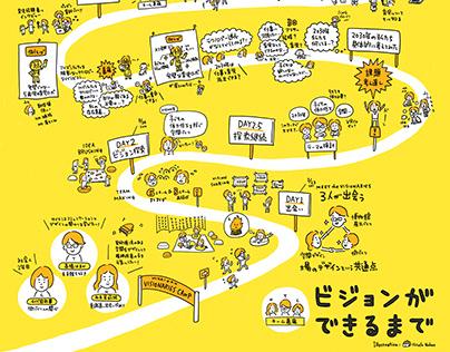 The process of creating a vision - Visionaries Camp