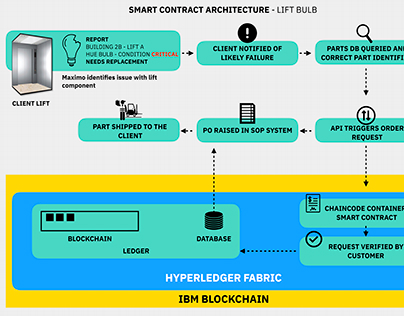 Smart Contract Architecture Illustration