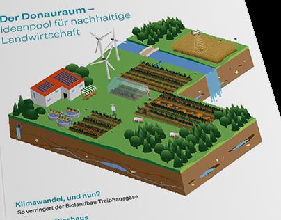 Institut für Donauraum und Mitteleuropa – Publikationen