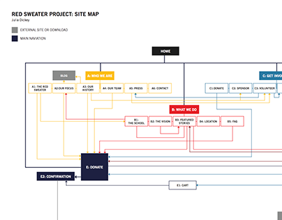 UX: Information heirarchy and site map
