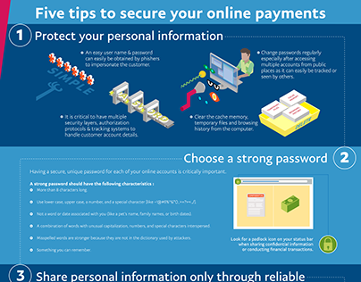PayPal- Infographic on online transaction.
