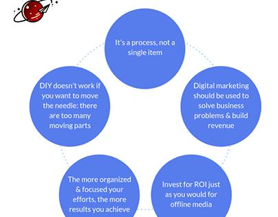 Digital Marketing fact