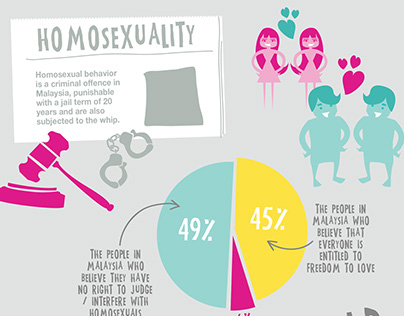 LGBT Rights in Malaysia