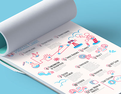 Process Chart - Design Thinking