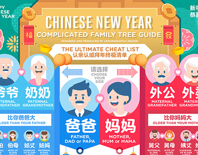Chinese new year Family Tree Guide infographic design