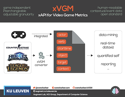 xVGM, an API for Video Game Metrics