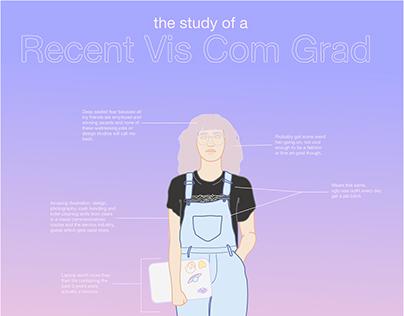 A Scientific Study of a Recent Grad