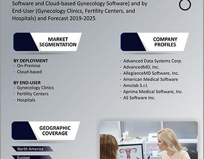 Gynecology Software Market