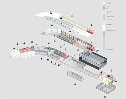 Function diagram / Equestrian centre 2018