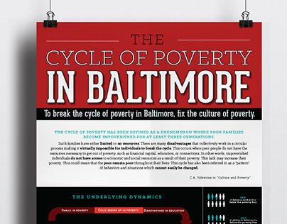 The Cycle of Poverty in Baltimore