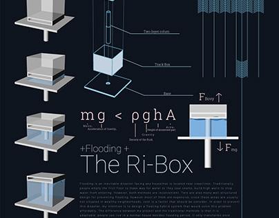 The Ri-Box
