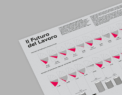 IL Futuro del Lavoro - The Future of Jobs