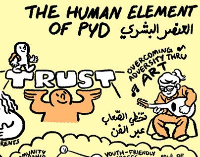 Graphic Recording: 2020 MENA PYD Symposium