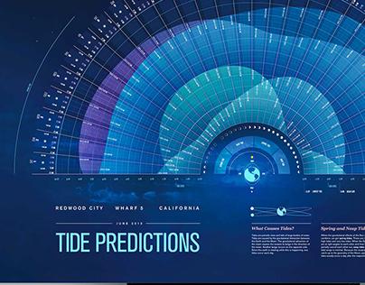 Data Visualization: Tide Predictions